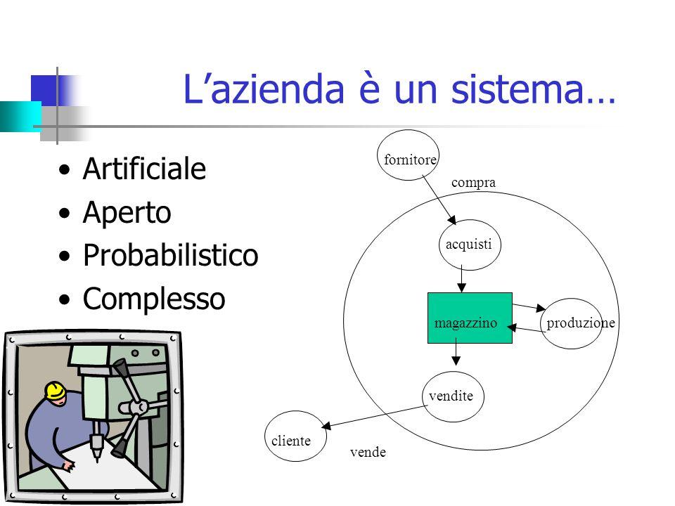 L'azienda è un sistema… Artificiale Aperto Probabilistico Complesso acquisti fornitore vendite cliente compra vende produzionemagazzino