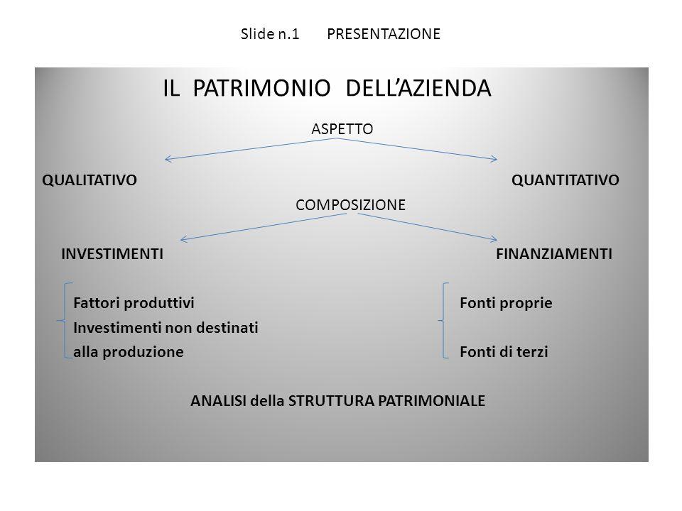 Slide n.1 PRESENTAZIONE IL PATRIMONIO DELL'AZIENDA ASPETTO QUALITATIVO QUANTITATIVO COMPOSIZIONE INVESTIMENTI FINANZIAMENTI Fattori produttivi Fonti p
