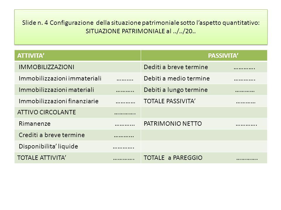 Slide n. 4 Configurazione della situazione patrimoniale sotto l'aspetto quantitativo: SITUAZIONE PATRIMONIALE al../../20.. ATTIVITA' PASSIVITA' IMMOBI