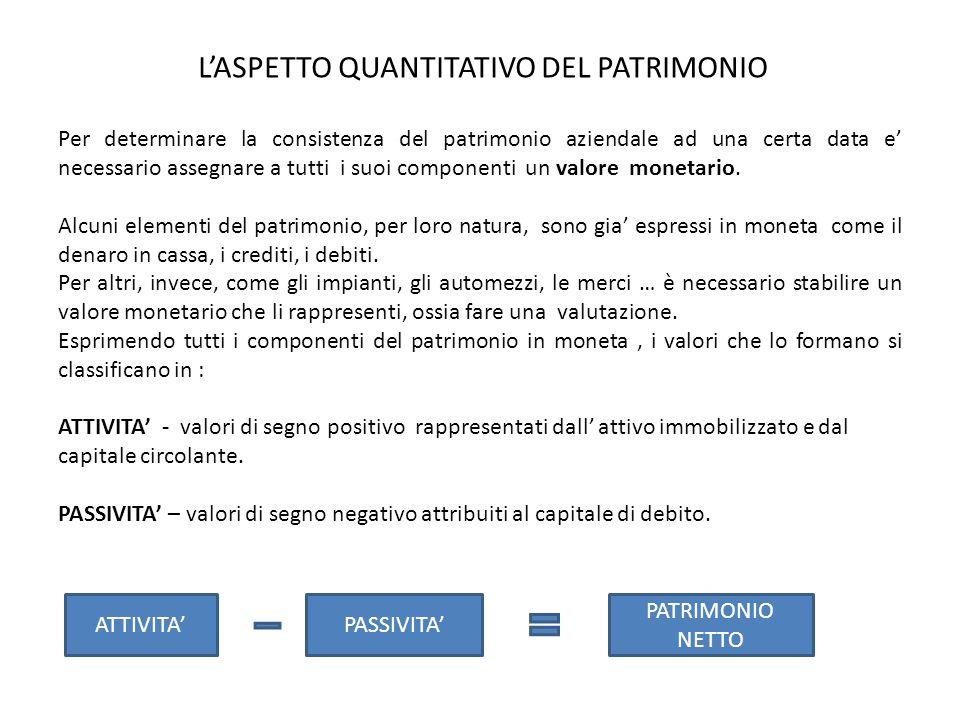 L'ASPETTO QUANTITATIVO DEL PATRIMONIO Per determinare la consistenza del patrimonio aziendale ad una certa data e' necessario assegnare a tutti i suoi