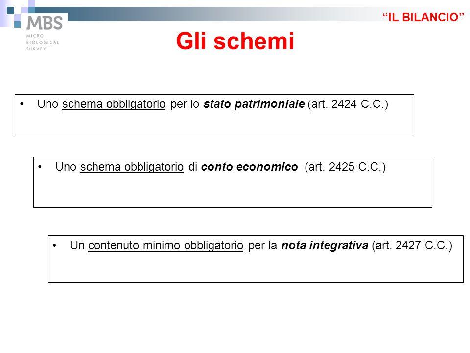Uno schema obbligatorio per lo stato patrimoniale (art. 2424 C.C.) Gli schemi Uno schema obbligatorio di conto economico (art. 2425 C.C.) Un contenuto
