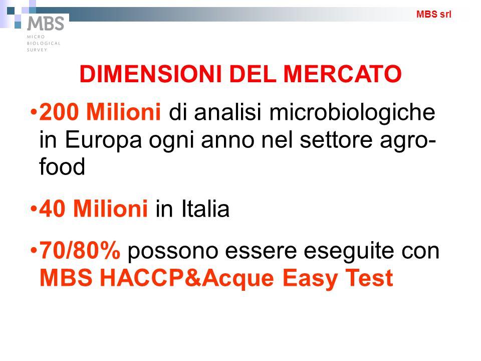 MBS srl DIMENSIONI DEL MERCATO 200 Milioni di analisi microbiologiche in Europa ogni anno nel settore agro- food 40 Milioni in Italia 70/80% possono e