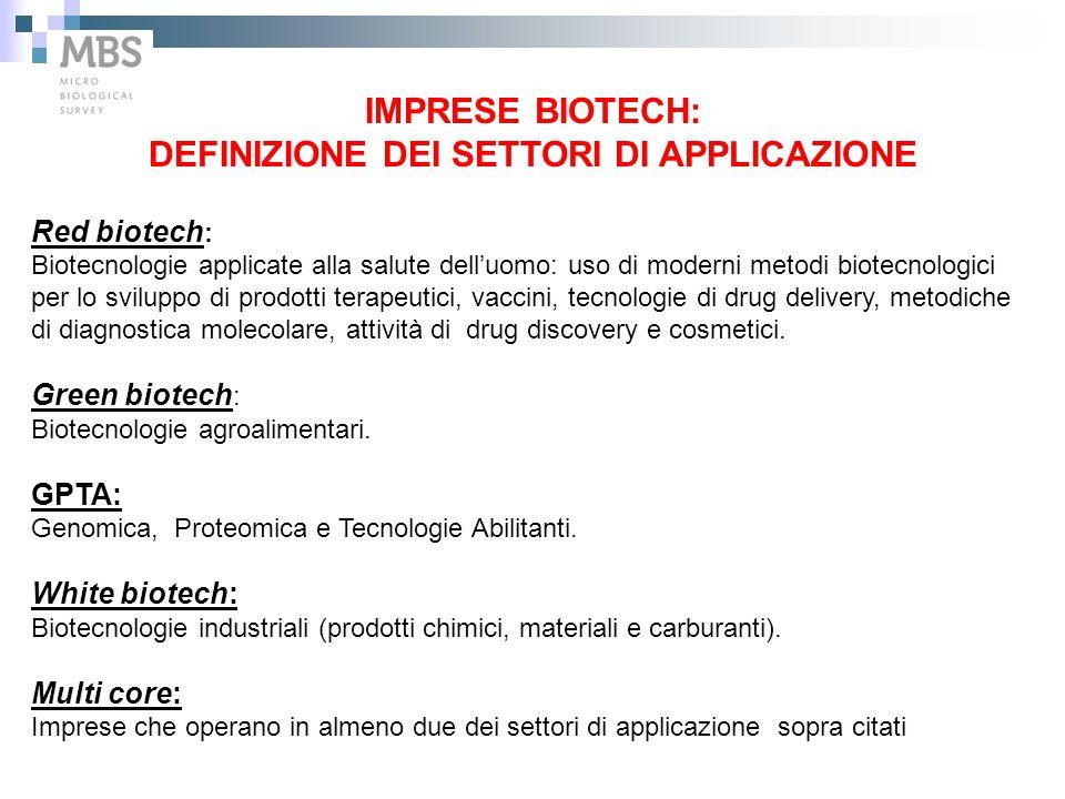 IMPRESE BIOTECH: DEFINIZIONE DEI SETTORI DI APPLICAZIONE Red biotech : Biotecnologie applicate alla salute dell'uomo: uso di moderni metodi biotecnolo