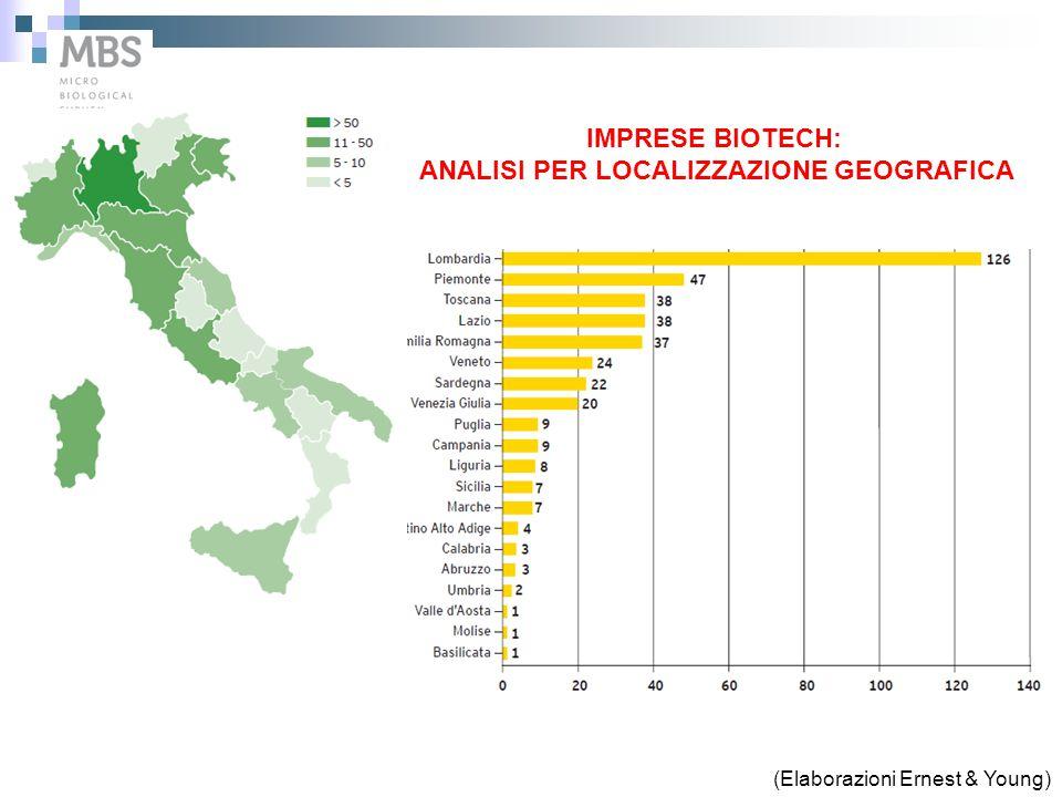 MBS srl DIMENSIONI DEL MERCATO 200 Milioni di analisi microbiologiche in Europa ogni anno nel settore agro- food 40 Milioni in Italia 70/80% possono essere eseguite con MBS HACCP&Acque Easy Test