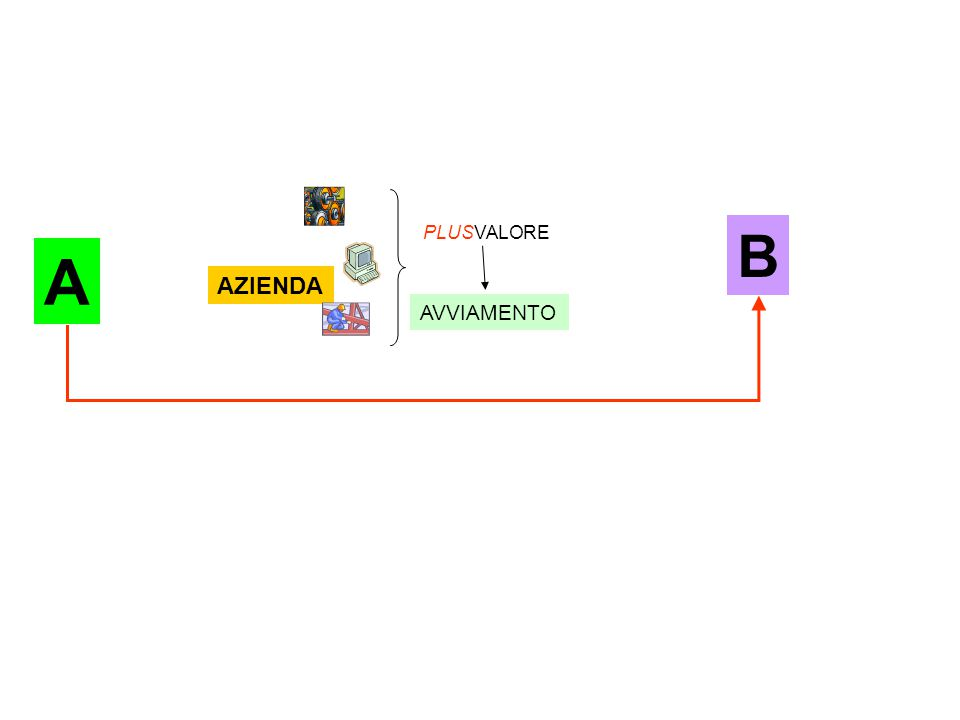 AZIENDA PLUSVALORE AVVIAMENTO A B
