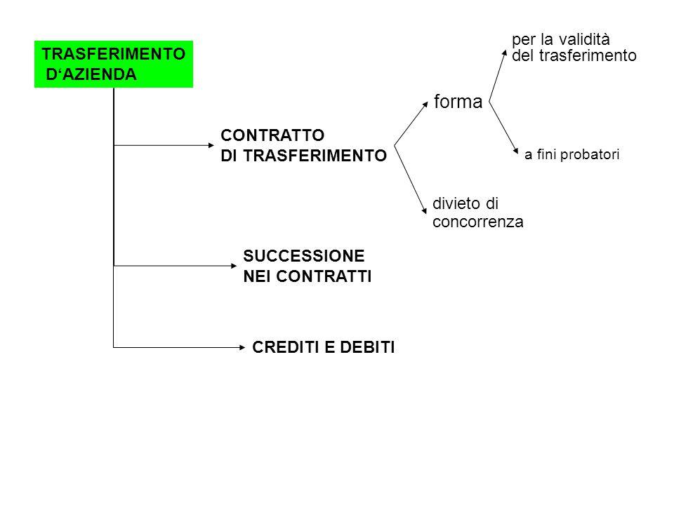 TRASFERIMENTO D'AZIENDA CONTRATTO DI TRASFERIMENTO forma per la validità del trasferimento a fini probatori divieto di concorrenza SUCCESSIONE NEI CONTRATTI CREDITI E DEBITI