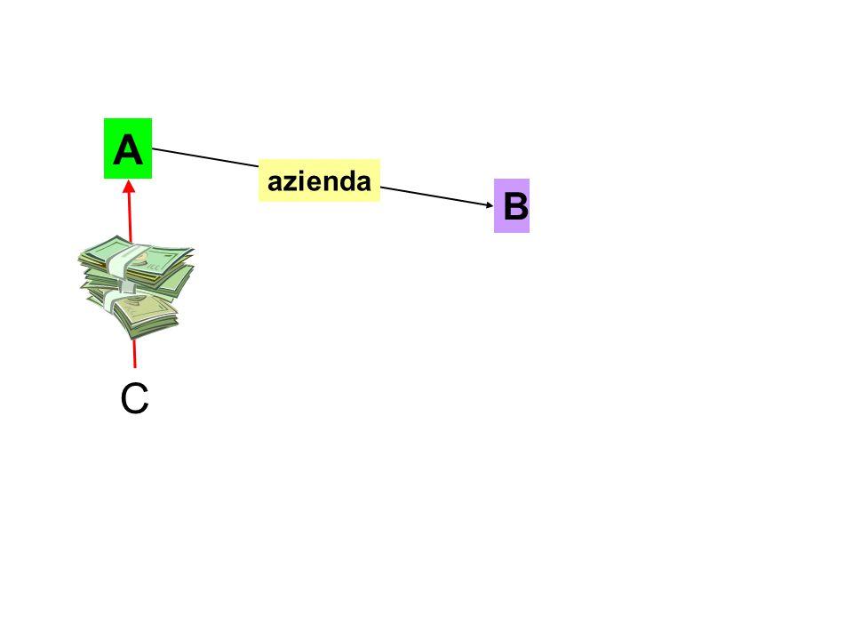 A B C azienda