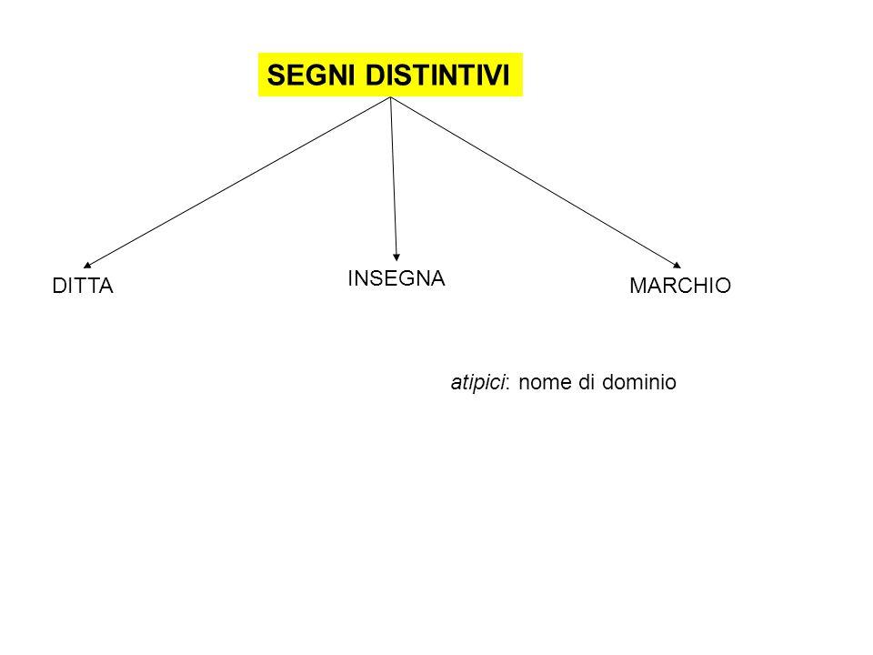 SEGNI DISTINTIVI DITTA INSEGNA MARCHIO atipici: nome di dominio