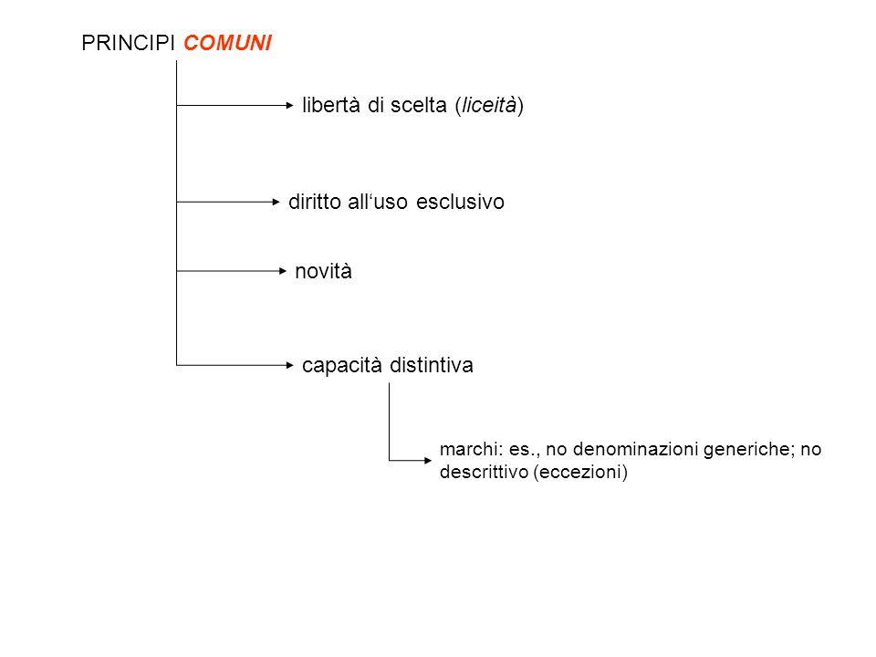 PRINCIPI COMUNI libertà di scelta (liceità) novità capacità distintiva marchi: es., no denominazioni generiche; no descrittivo (eccezioni) diritto all'uso esclusivo
