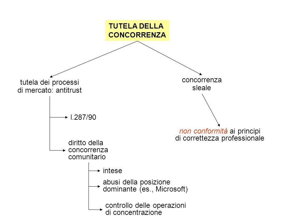 TUTELA DELLA CONCORRENZA tutela dei processi di mercato: antitrust concorrenza sleale l.287/90 diritto della concorrenza comunitario non conformità ai principi di correttezza professionale intese abusi della posizione dominante (es., Microsoft) controllo delle operazioni di concentrazione