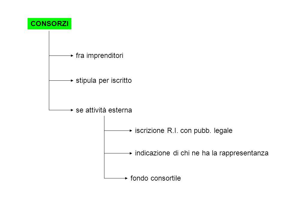 CONSORZI fra imprenditori stipula per iscritto se attività esterna iscrizione R.I.