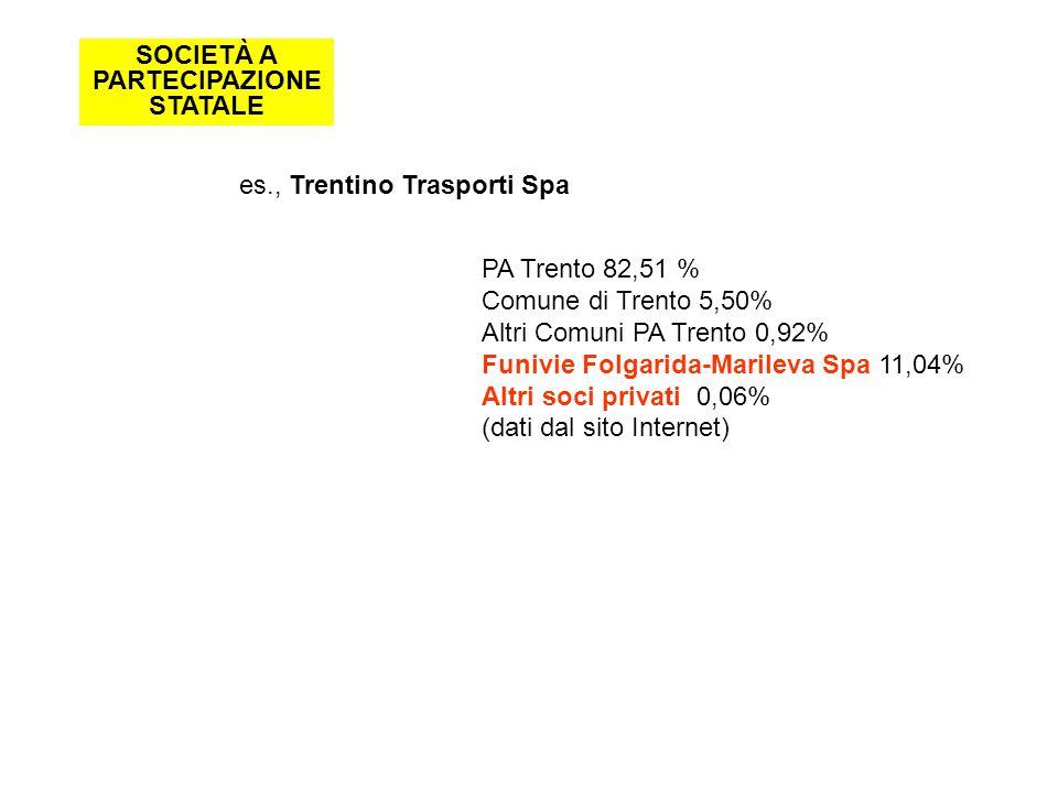 SOCIETÀ A PARTECIPAZIONE STATALE es., Trentino Trasporti Spa PA Trento 82,51 % Comune di Trento 5,50% Altri Comuni PA Trento 0,92% Funivie Folgarida-Marileva Spa 11,04% Altri soci privati 0,06% (dati dal sito Internet)