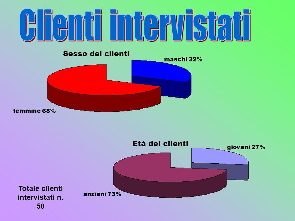 Sesso dei clienti femmine 68% maschi 32% anziani 73% giovani 27% Età dei clienti Totale clienti intervistati n. 50