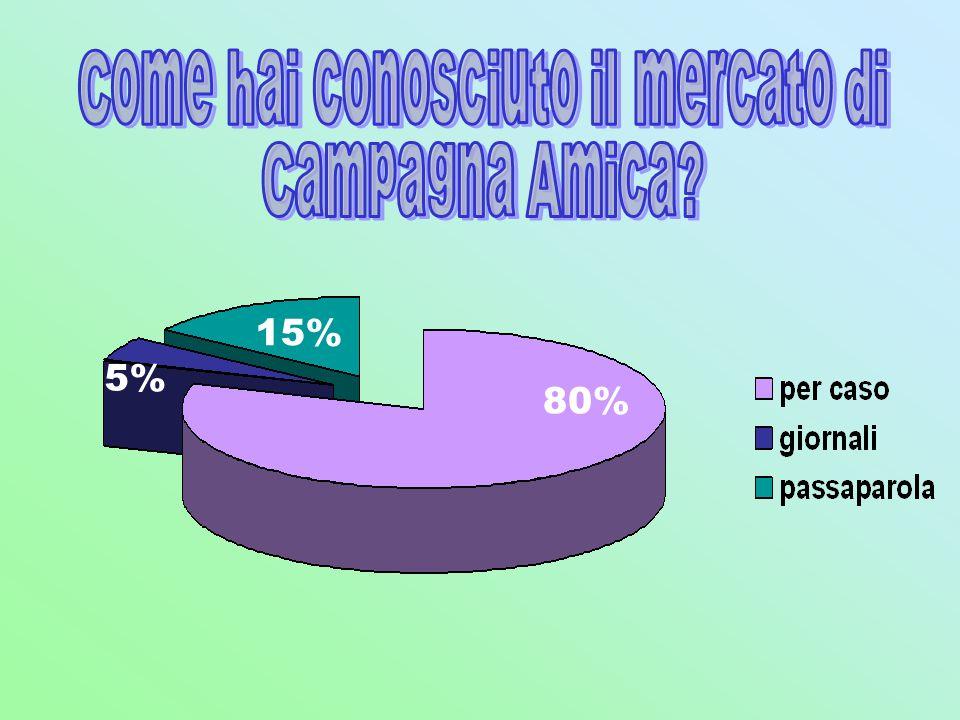 80% 15% 5%