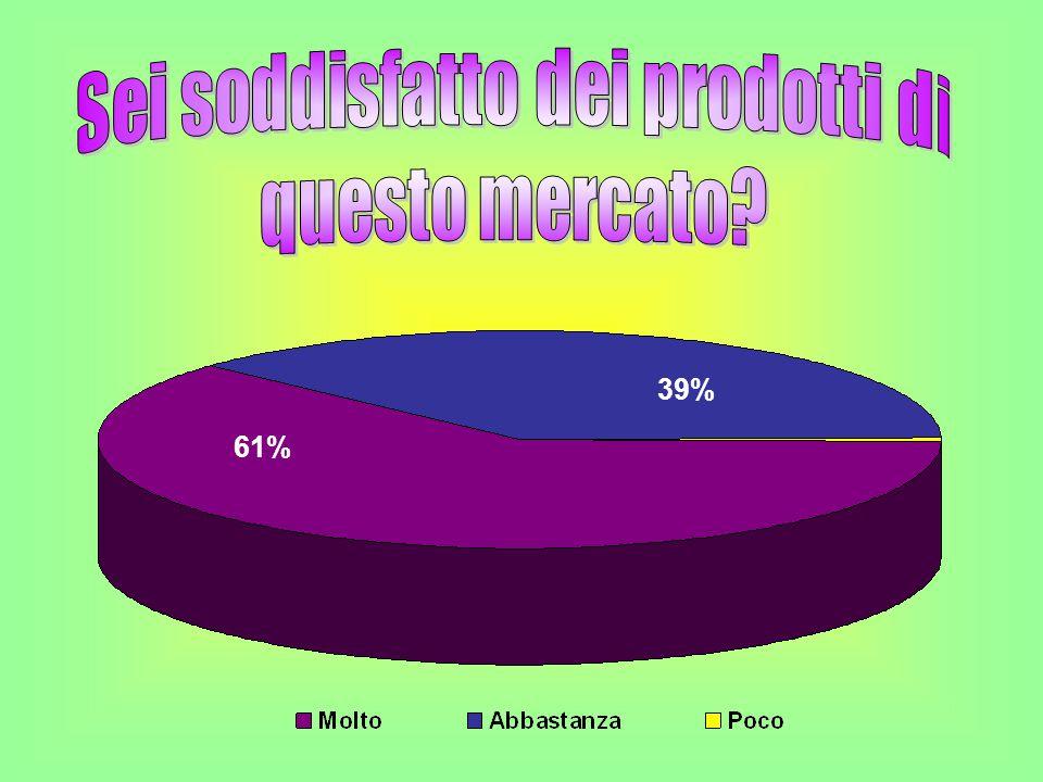 61% 39%