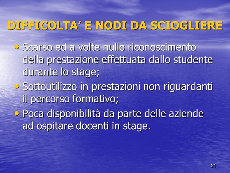 21 DIFFICOLTA' E NODI DA SCIOGLIERE Scarso ed a volte nullo riconoscimento della prestazione effettuata dallo studente durante lo stage; Scarso ed a v