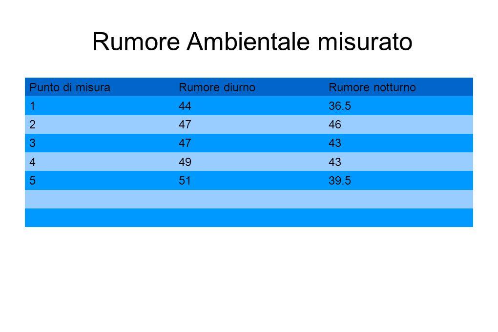 Rumore Ambientale misurato Punto di misuraRumore diurnoRumore notturno 14436.5 24746 34743 44943 55139.5