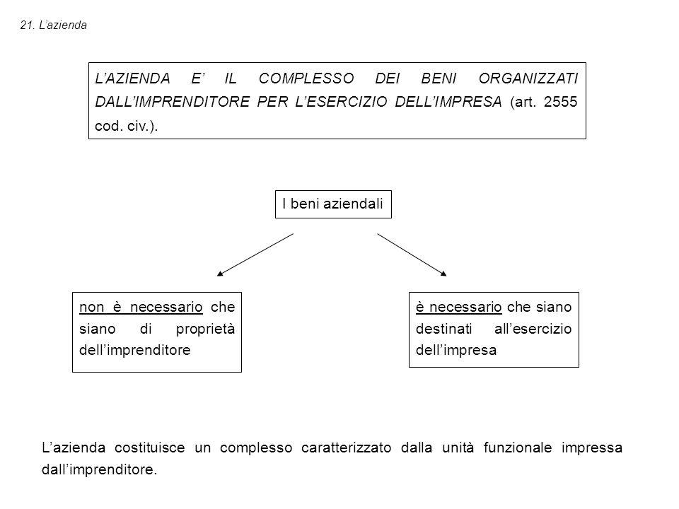 21. L'azienda L'AZIENDA E' IL COMPLESSO DEI BENI ORGANIZZATI DALL'IMPRENDITORE PER L'ESERCIZIO DELL'IMPRESA (art. 2555 cod. civ.). I beni aziendali no