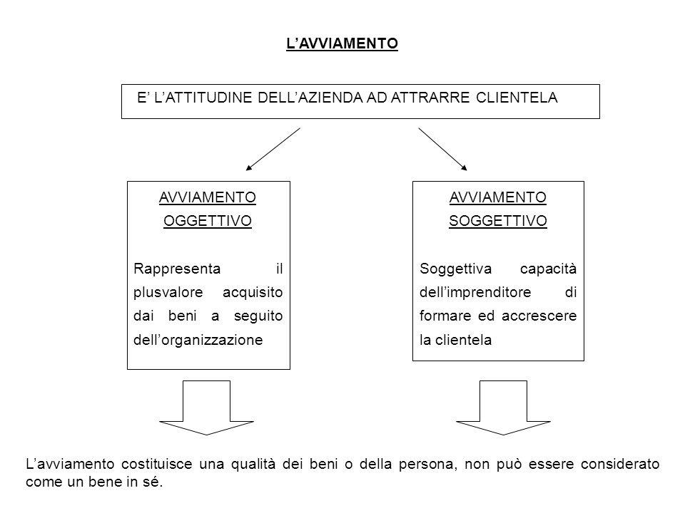 L'AVVIAMENTO E' L'ATTITUDINE DELL'AZIENDA AD ATTRARRE CLIENTELA AVVIAMENTO OGGETTIVO Rappresenta il plusvalore acquisito dai beni a seguito dell'organ