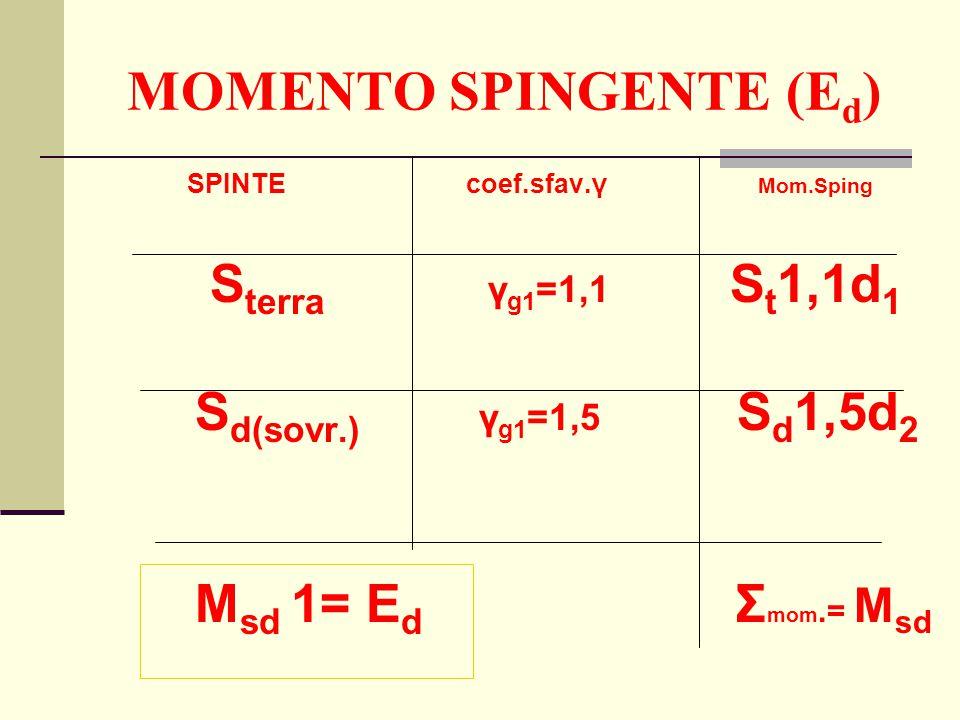 MOMENTO SPINGENTE (E d ) SPINTE coef.sfav.γ Mom.Sping S terra γ g1 =1,1 S t 1,1d 1 S d(sovr.) γ g1 =1,5 S d 1,5d 2 M sd 1= E d Σ mom.= M sd