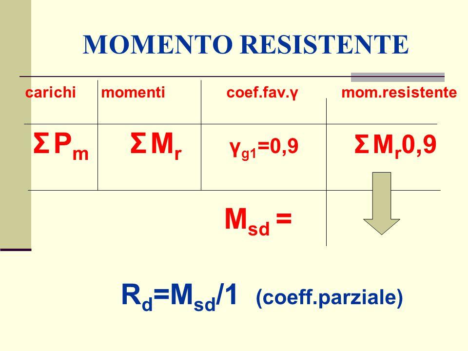 MOMENTO RESISTENTE carichi momenti coef.fav.γ mom.resistente Σ P m Σ M r γ g1 =0,9 Σ M r 0,9 M sd = R d =M sd /1 (coeff.parziale)