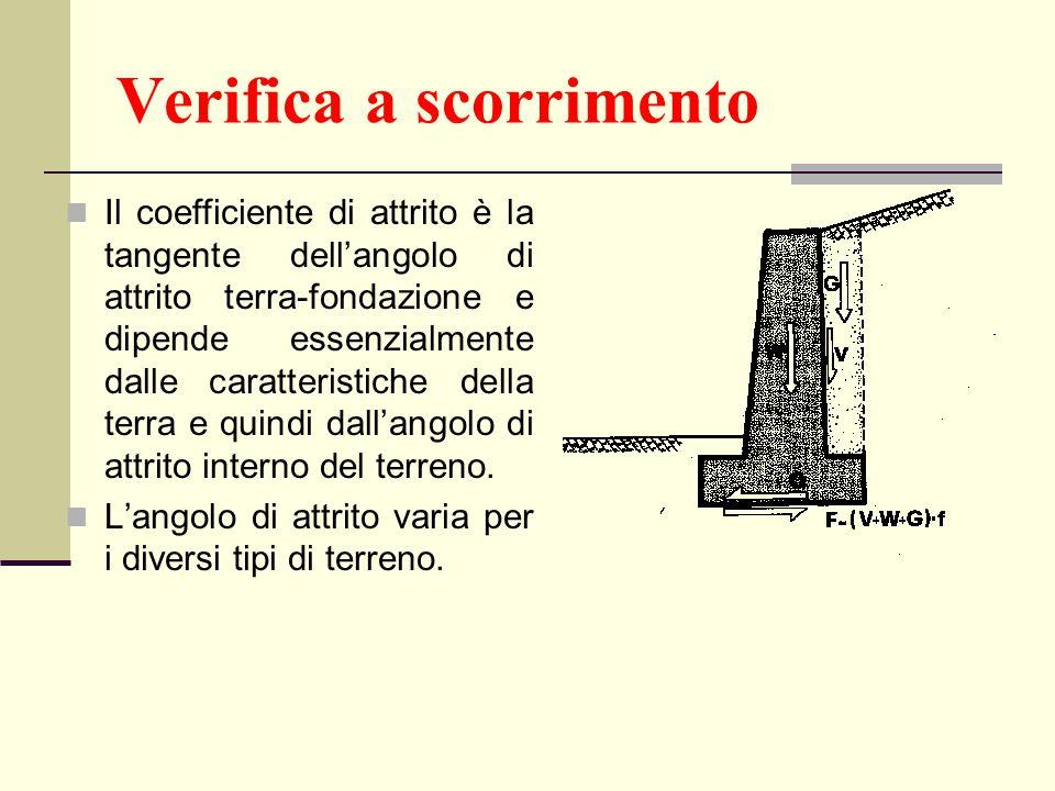 Verifica a scorrimento Il coefficiente di attrito è la tangente dell'angolo di attrito terra-fondazione e dipende essenzialmente dalle caratteristiche