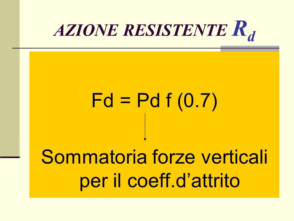 AZIONE RESISTENTE R d Fd = Pd f (0.7) Sommatoria forze verticali per il coeff.d'attrito