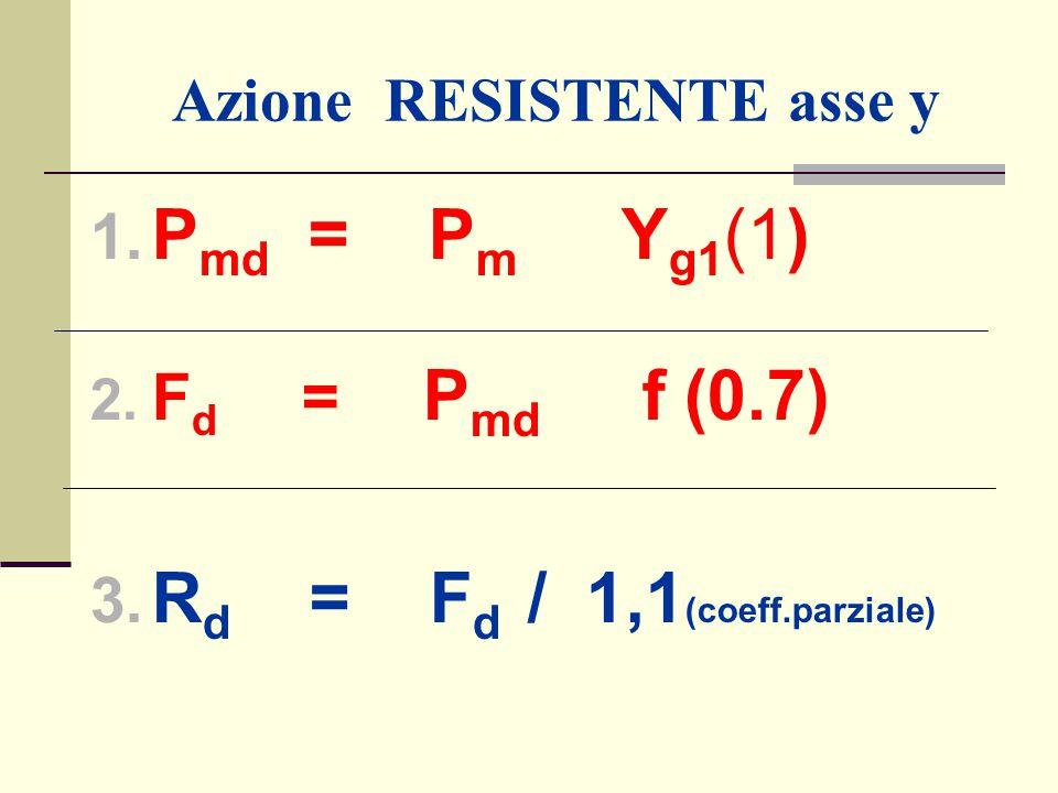 Azione RESISTENTE asse y 1. P md = P m Y g1 (1) 2. F d = P md f (0.7) 3. R d = F d / 1,1 (coeff.parziale)