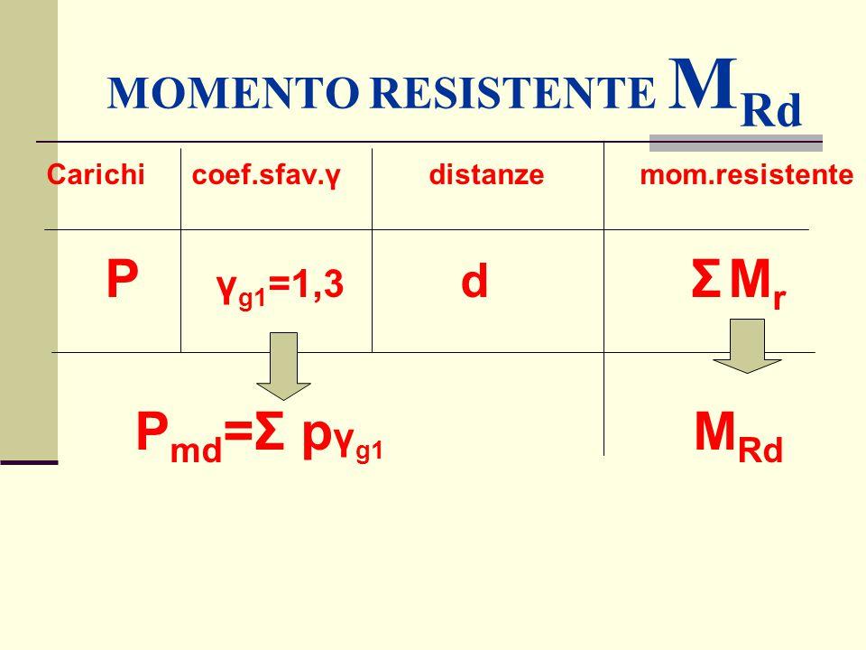 MOMENTO RESISTENTE M Rd Carichi coef.sfav.γ distanze mom.resistente P γ g1 =1,3 d Σ M r P md =Σ p γ g1 M Rd