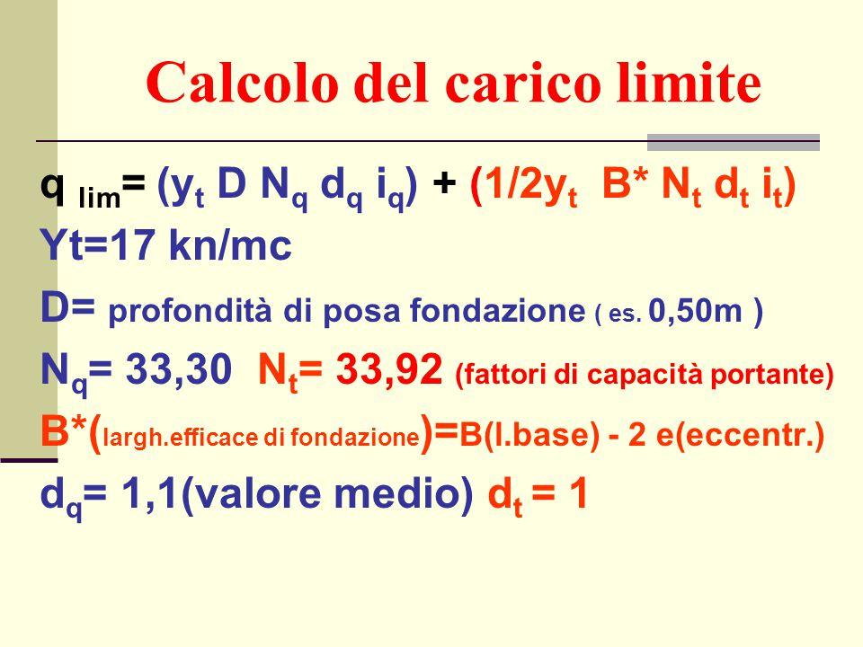 Calcolo del carico limite q lim = (y t D N q d q i q ) + (1/2y t B* N t d t i t ) Yt=17 kn/mc D= profondità di posa fondazione ( es. 0,50m ) N q = 33,