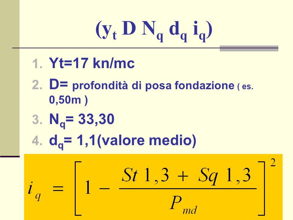 (y t D N q d q i q ) 1. Yt=17 kn/mc 2. D= profondità di posa fondazione ( es. 0,50m ) 3. N q = 33,30 4. d q = 1,1(valore medio)