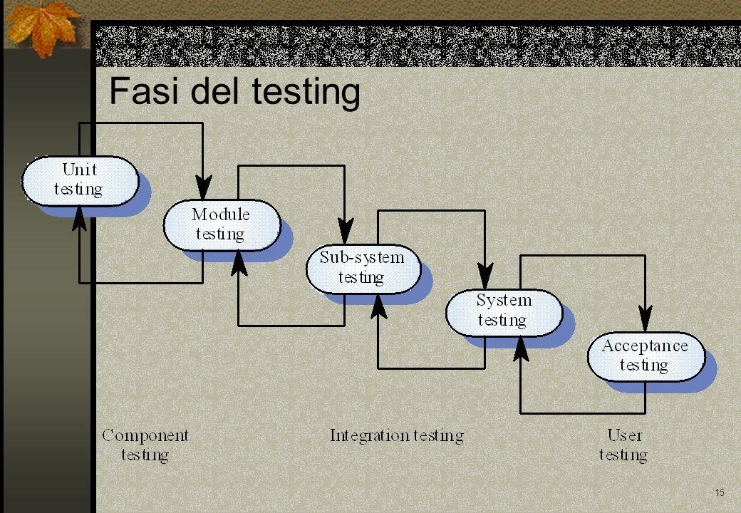 14 Testing Testing statistico Il test è progettato in relazione alla frequenza d'uso dei vari tipi di input da parte degli utenti.