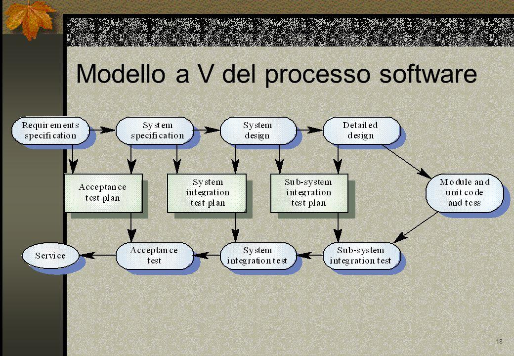 17 Il piano di testing E' un documento che deve descrivere: 1.