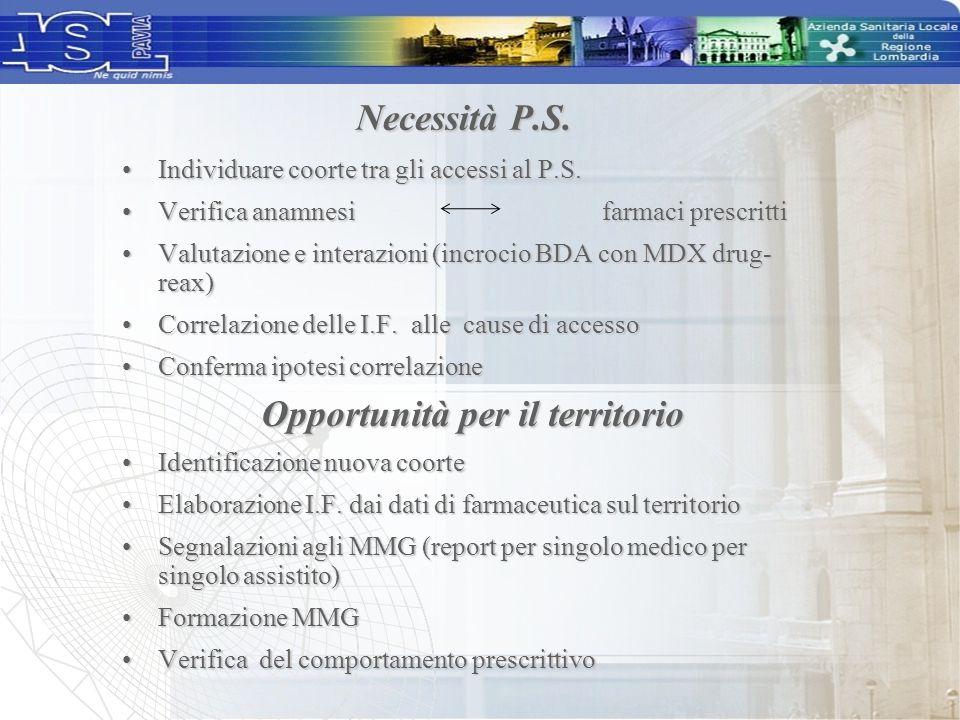 Sono stati ricercati i pazienti: residenti nel subdistretto di Pavia (12 comuni) di età superiore a 65 annidi età superiore a 65 anni con almeno 1 accesso (per qualsiasi causa) al P.S.