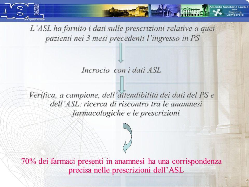 Incrocio con i dati ASL Verifica, a campione, dell'attendibilità dei dati del PS e dell'ASL: ricerca di riscontro tra le anamnesi farmacologiche e le