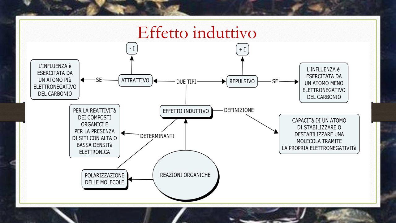Reazioni omolitiche e eterolitiche
