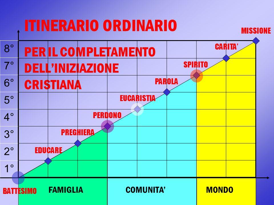 ITINERARIO ORDINARIO PER IL COMPLETAMENTO DELL'INIZIAZIONE CRISTIANA FAMIGLIA COMUNITA' MONDO 8° 7° 6° 5° 4° 3° 2° 1° EDUCARE PREGHIERA PERDONO PAROLA
