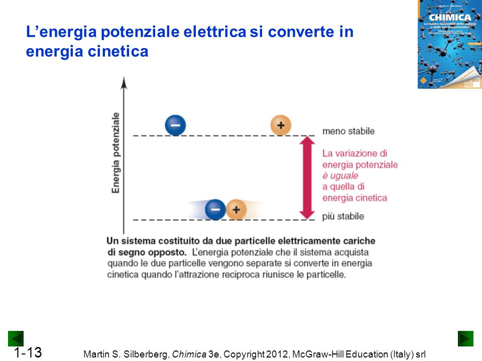 1-13 Martin S. Silberberg, Chimica 3e, Copyright 2012, McGraw-Hill Education (Italy) srl L'energia potenziale elettrica si converte in energia cinetic