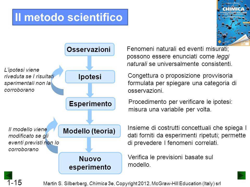 1-15 Martin S. Silberberg, Chimica 3e, Copyright 2012, McGraw-Hill Education (Italy) srl Il metodo scientifico Osservazioni Fenomeni naturali ed event