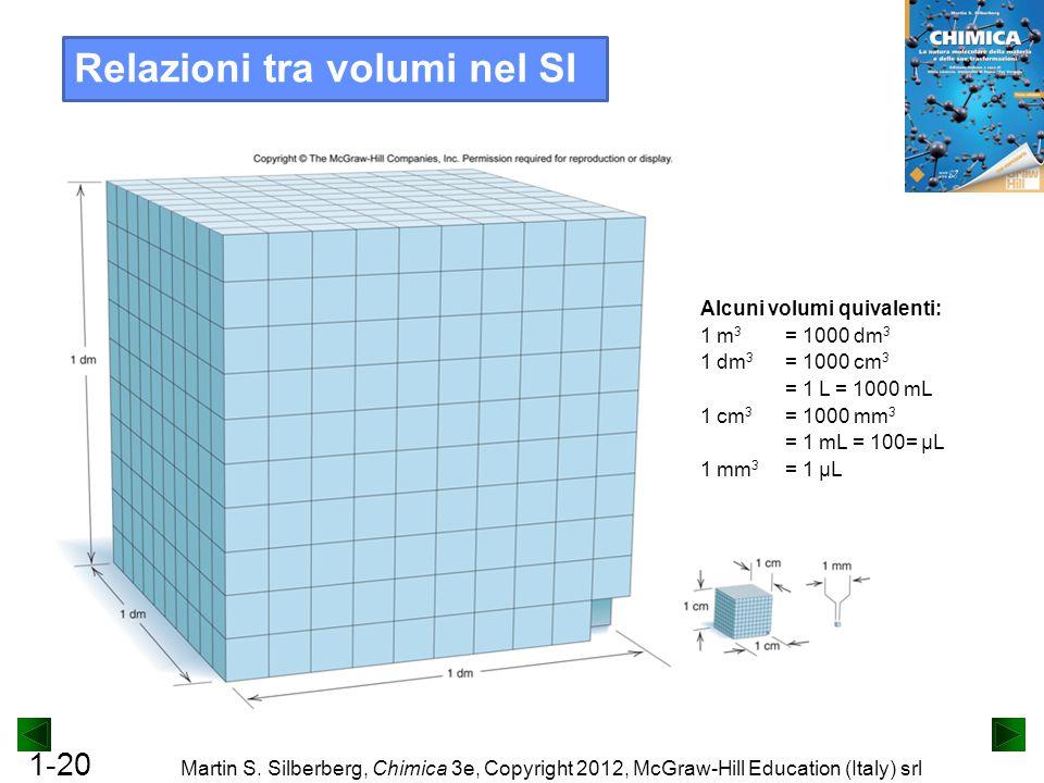 1-20 Martin S. Silberberg, Chimica 3e, Copyright 2012, McGraw-Hill Education (Italy) srl Relazioni tra volumi nel SI Alcuni volumi quivalenti: 1 m 3 =