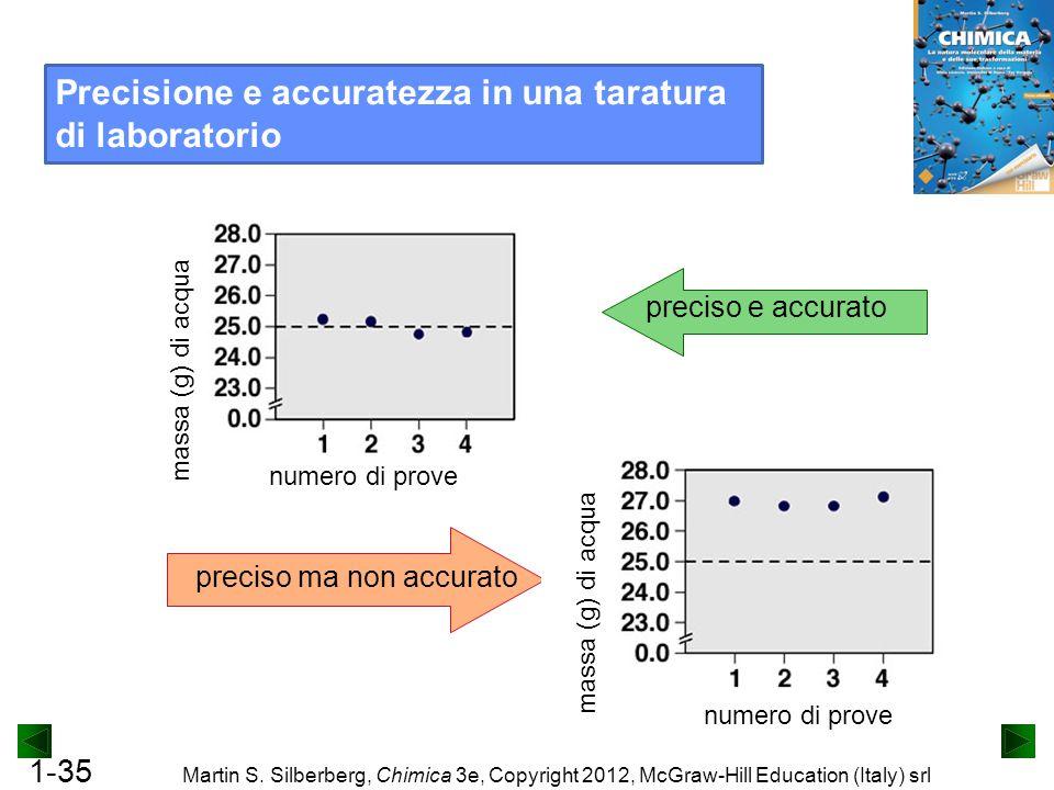 1-35 Martin S. Silberberg, Chimica 3e, Copyright 2012, McGraw-Hill Education (Italy) srl preciso e accurato preciso ma non accurato Precisione e accur