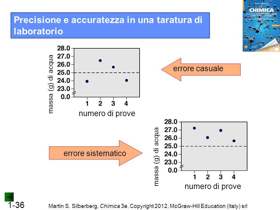 1-36 Martin S. Silberberg, Chimica 3e, Copyright 2012, McGraw-Hill Education (Italy) srl errore sistematico errore casuale massa (g) di acqua numero d