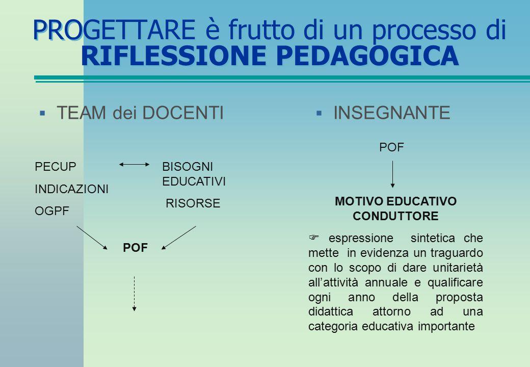 PROGETTARE è frutto di un processo di RIFLESSIONE PEDAGOGICA  INSEGNANTE  TEAM dei DOCENTI PECUP INDICAZIONI OGPF BISOGNI EDUCATIVI RISORSE POF MOTI