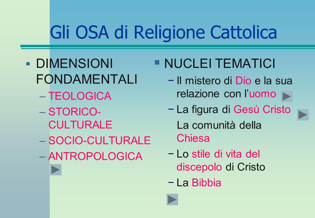 Gli OSA di Religione Cattolica  NUCLEI TEMATICI −Il mistero di Dio e la sua relazione con l'uomo −La figura di Gesù Cristo La comunità della Chiesa −Lo stile di vita del discepolo di Cristo −La Bibbia  DIMENSIONI FONDAMENTALI –TEOLOGICA –STORICO- CULTURALE –SOCIO-CULTURALE –ANTROPOLOGICA