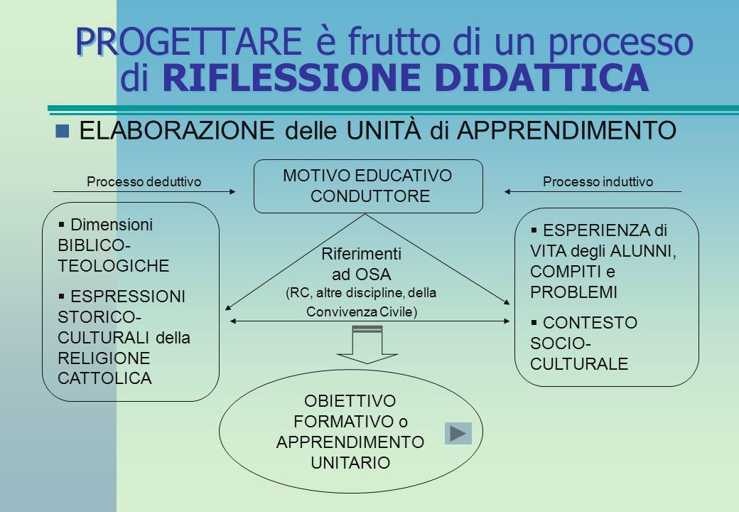 PROGETTARE è frutto di un processo di RIFLESSIONE DIDATTICA OBIETTIVO FORMATIVO o APPRENDIMENTO UNITARIO COMPITO di APPRENDIMENTO COMPETENZA OBIETTIVI FORMATIVI di FASE con relativo standard medio di prestazione 1) 2) 3) 4) 5) … FASI di LAVORO o Procedure didattiche su conoscenze e abilità VERIFICHE DIMENSIONI DISCIPLINARI