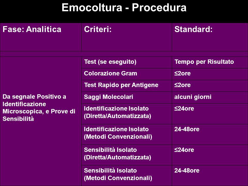 Fase: AnaliticaCriteri:Standard: Da segnale Positivo a Identificazione Microscopica, e Prove di Sensibilità Test (se eseguito)Tempo per Risultato Colo
