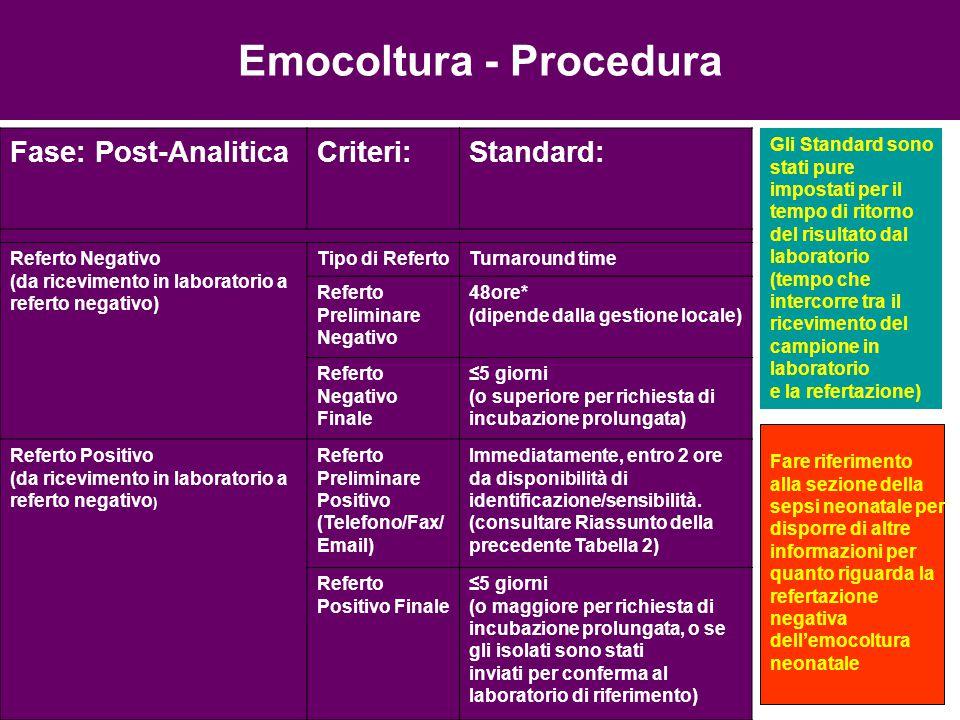 Fase: Post-AnaliticaCriteri:Standard: Referto Negativo (da ricevimento in laboratorio a referto negativo) Tipo di RefertoTurnaround time Referto Preli