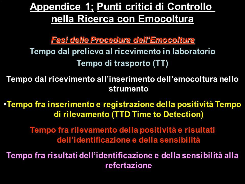 Appendice 1; Punti critici di Controllo nella Ricerca con Emocoltura Fasi delle Procedura dell'Emocoltura Tempo dal prelievo al ricevimento in laborat