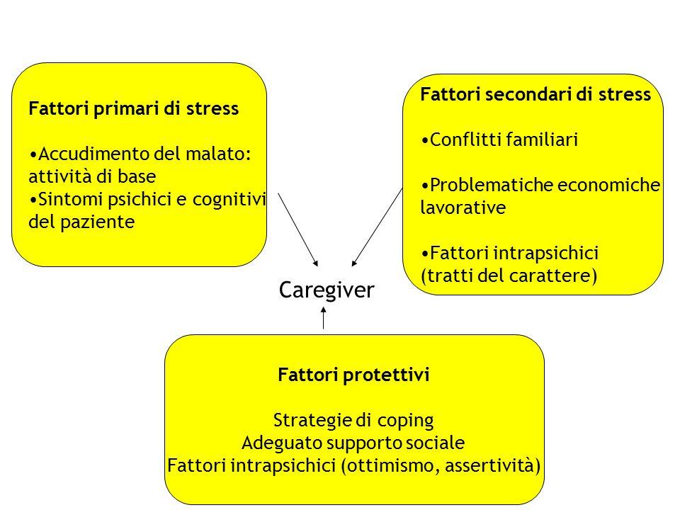 Fattori primari di stress Accudimento del malato: attività di base Sintomi psichici e cognitivi del paziente Fattori secondari di stress Conflitti fam