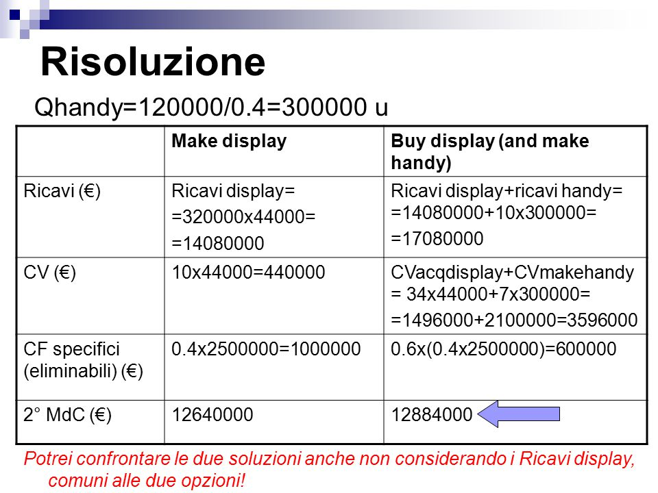 Risoluzione Qhandy=120000/0.4=300000 u Make displayBuy display (and make handy) Ricavi (€)Ricavi display= =320000x44000= =14080000 Ricavi display+rica